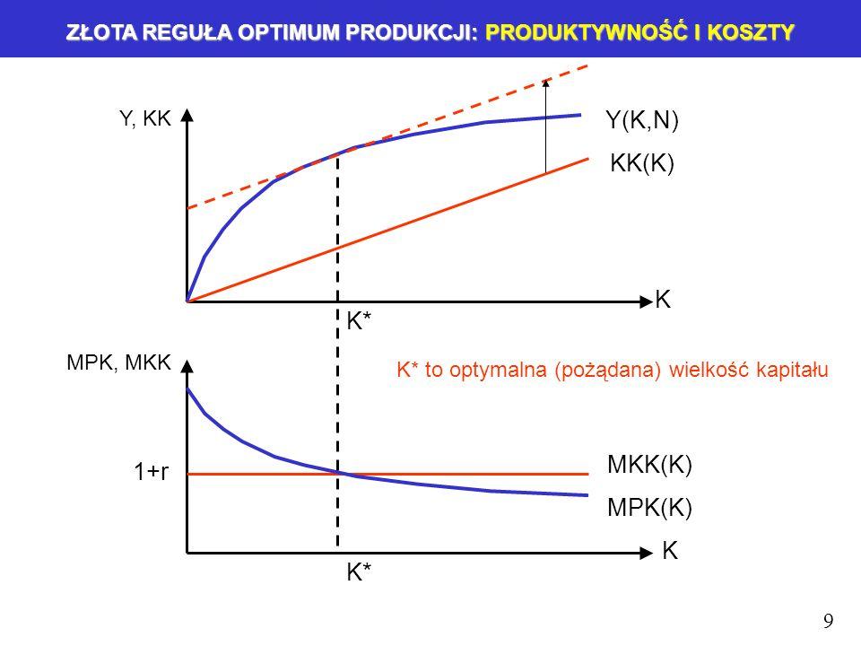 ZŁOTA REGUŁA OPTIMUM PRODUKCJI: PRODUKTYWNOŚĆ I KOSZTY 9 K K Y, KK KK(K) MPK, MKK MKK(K) 1+r Y(K,N) MPK(K) K* K* to optymalna (pożądana) wielkość kapitału