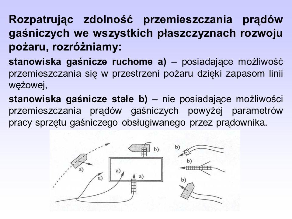 Rozpatrując zdolność przemieszczania prądów gaśniczych we wszystkich płaszczyznach rozwoju pożaru, rozróżniamy: stanowiska gaśnicze ruchome a) – posia