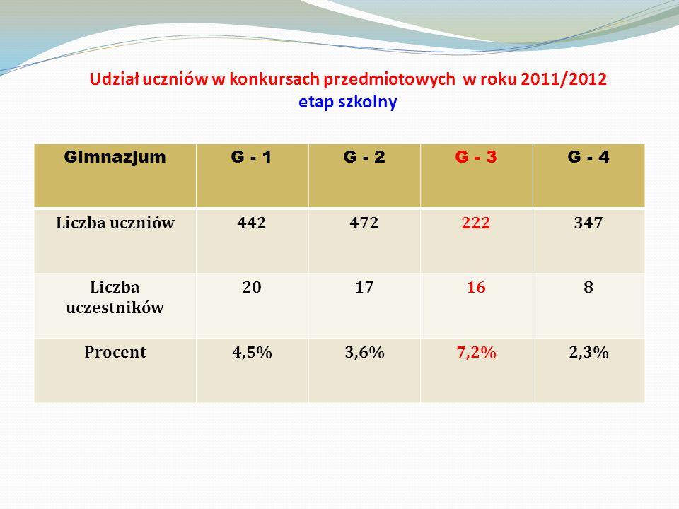Udział uczniów w konkursach przedmiotowych w roku 2011/2012 etap szkolny GimnazjumG - 1G - 2G - 3G - 4 Liczba uczniów442472222347 Liczba uczestników 2017168 Procent4,5%3,6%7,2%2,3%