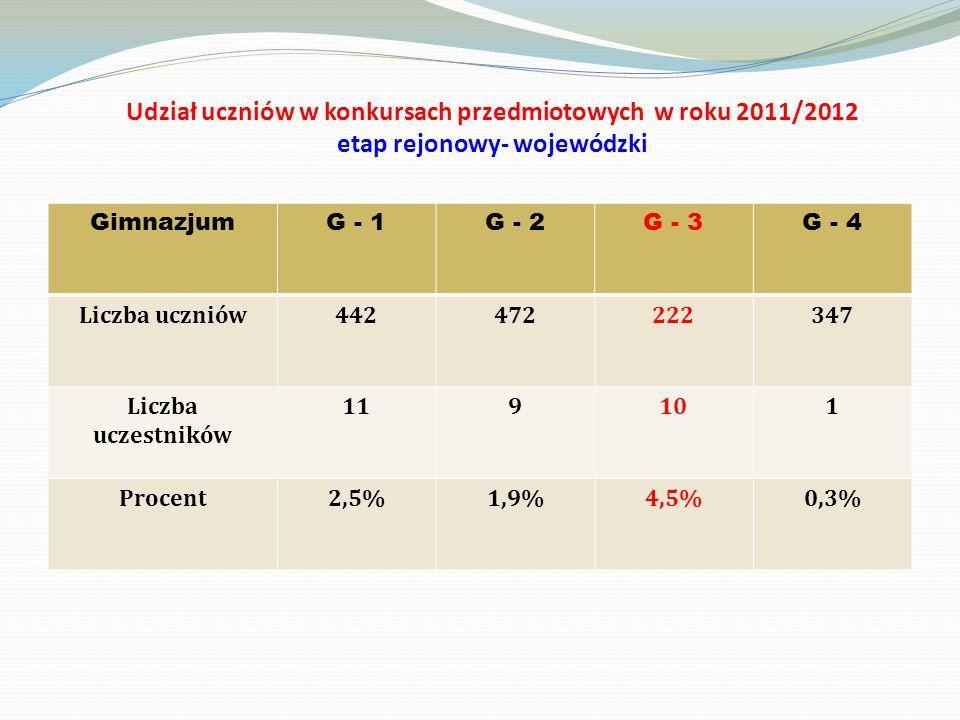 Udział uczniów w konkursach przedmiotowych w roku 2011/2012 etap rejonowy- wojewódzki GimnazjumG - 1G - 2G - 3G - 4 Liczba uczniów442472222347 Liczba uczestników 119101 Procent2,5%1,9%4,5%0,3%