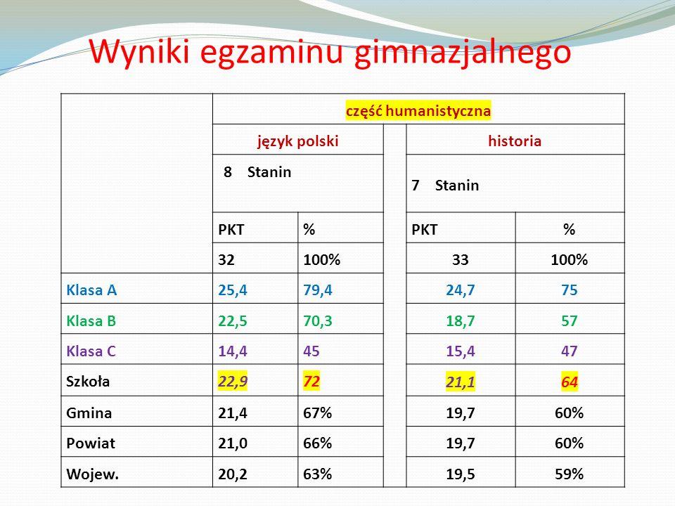 Wyniki egzaminu gimnazjalnego część humanistyczna język polski historia 8 Stanin 7 Stanin PKT% % 32100% 33100% Klasa A25,479,4 24,775 Klasa B22,570,3 18,757 Klasa C14,445 15,447 Szkoła22,972 21,164 Gmina21,467% 19,760% Powiat21,066% 19,760% Wojew.20,263% 19,559%