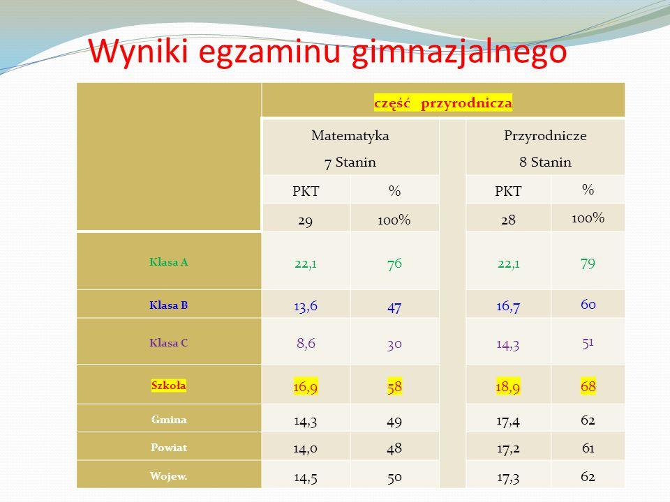 Co proponujemy … Klasy o profilu: Matematycznym Ogólnym Językowym (język angielski) Uczniowie mają możliwość wyboru: - Języka angielskiego - Języka niemieckiego - Języka rosyjskiego