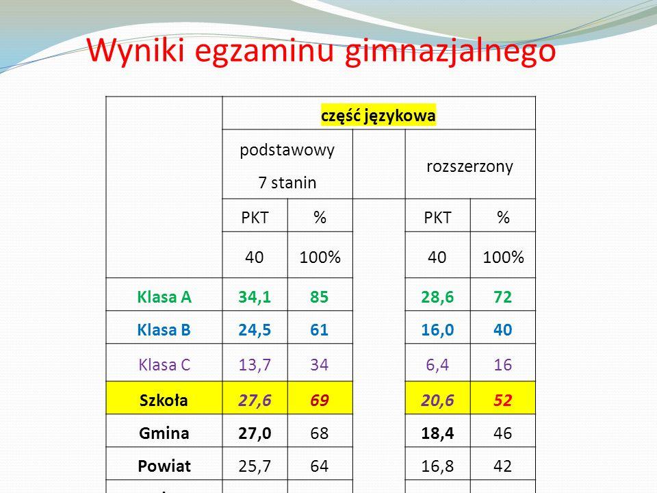 Wyniki egzaminu gimnazjalnego część językowa podstawowy 7 stanin rozszerzony PKT% % 40100%40100% Klasa A34,18528,672 Klasa B24,56116,040 Klasa C13,7346,416 Szkoła27,66920,652 Gmina27,06818,446 Powiat25,76416,842 Wojew.25,16317,343