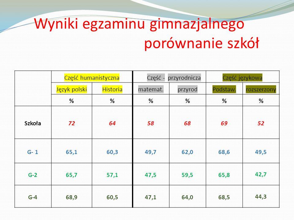 Średnie to nie wszystko, najważniejszy jest rozwój każdego ucznia Nasi uczniowie – według Centralnej Komisji Egzaminacyjnej, na tle innych sanockich gimnazjów osiągnęli najwyższą EDUKACYJNĄ WARTOŚĆ DODANĄ z obu części egzaminu gimnazjalnego Gimnazjum nr 3 w Sanoku jest szkołą sukcesu