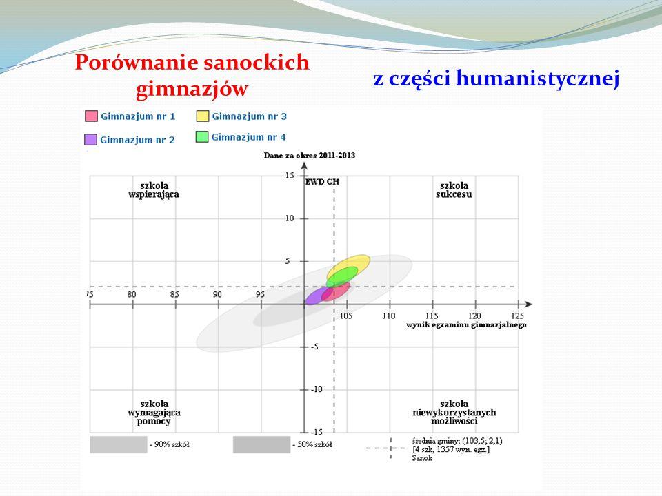 Porównanie sanockich gimnazjów z części matematyczno - przyrodniczej
