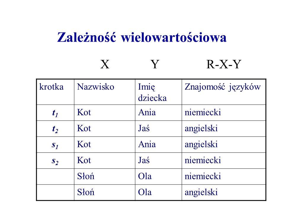 Zależność wielowartościowa krotkaNazwiskoImię dziecka Znajomość języków t1t1 KotAnianiemiecki t2t2 KotJaśangielski s1s1 KotAniaangielski s2s2 KotJaśniemiecki SłońOlaniemiecki SłońOlaangielski XYR-X-Y