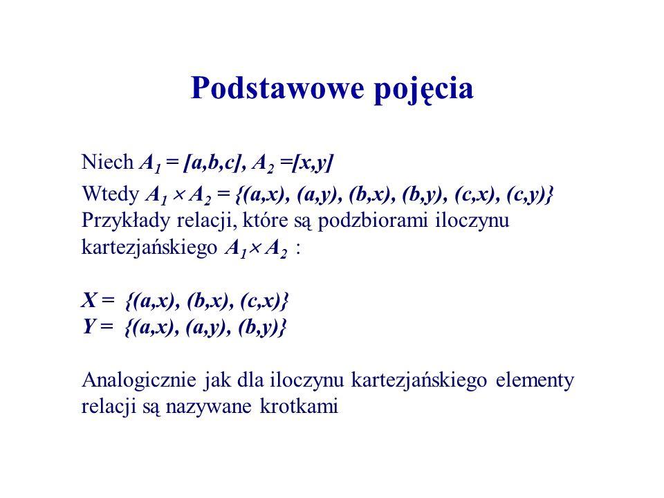 Podstawowe pojęcia Niech A 1 = [a,b,c], A 2 =[x,y] Wtedy A 1 A 2 = {(a,x), (a,y), (b,x), (b,y), (c,x), (c,y)} Przykłady relacji, które są podzbiorami iloczynu kartezjańskiego A 1 A 2 : X = {(a,x), (b,x), (c,x)} Y = {(a,x), (a,y), (b,y)} Analogicznie jak dla iloczynu kartezjańskiego elementy relacji są nazywane krotkami