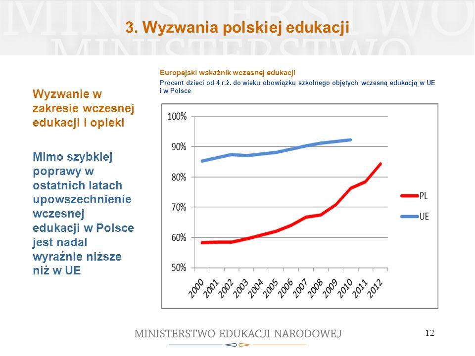 3.Wyzwania polskiej edukacji 12 Europejski wskaźnik wczesnej edukacji Procent dzieci od 4 r.ż.