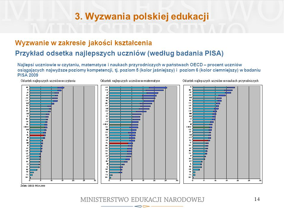 3. Wyzwania polskiej edukacji 14 Najlepsi uczniowie w czytaniu, matematyce i naukach przyrodniczych w państwach OECD – procent uczniów osiągających na