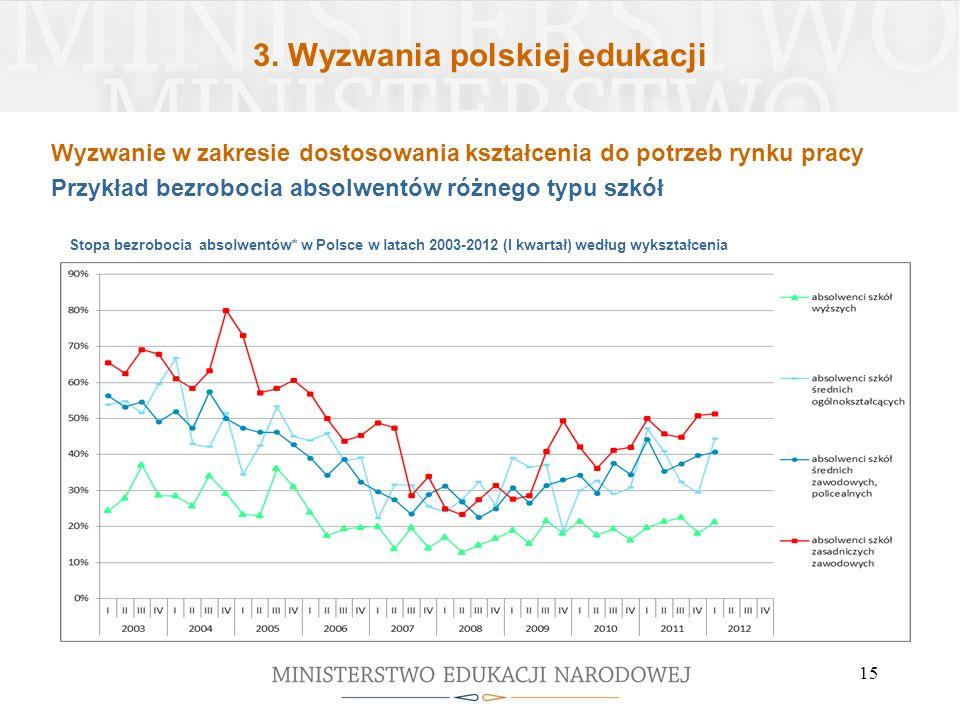 3. Wyzwania polskiej edukacji 15 Stopa bezrobocia absolwentów* w Polsce w latach 2003-2012 (I kwartał) według wykształcenia Wyzwanie w zakresie dostos