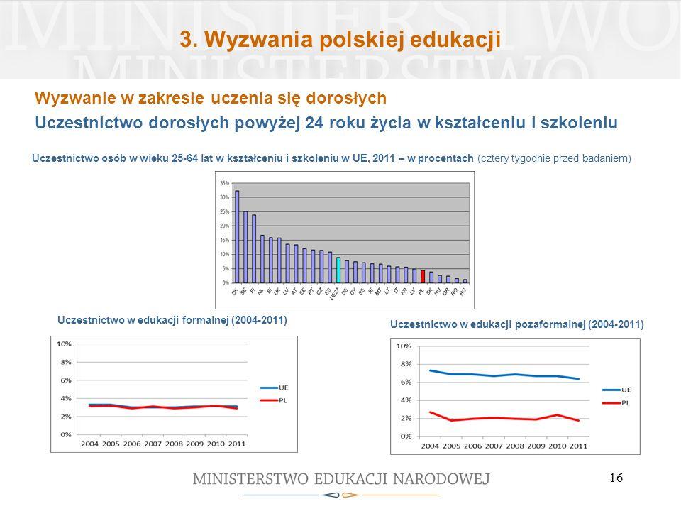 3. Wyzwania polskiej edukacji 16 Uczestnictwo osób w wieku 25-64 lat w kształceniu i szkoleniu w UE, 2011 – w procentach (cztery tygodnie przed badani