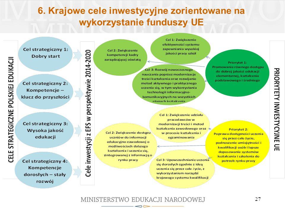 6. Krajowe cele inwestycyjne zorientowane na wykorzystanie funduszy UE 27
