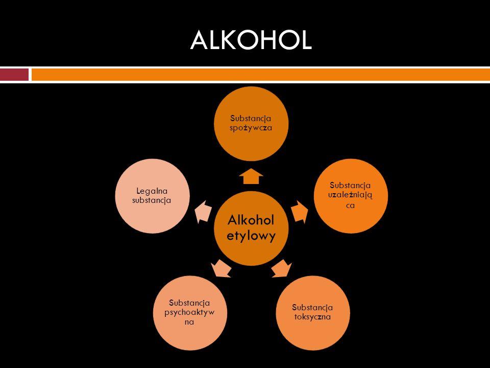 ALKOHOL Alkohol etylowy Substancja spożywcza Substancja uzależniają ca Substancja toksyczna Substancja psychoaktyw na Legalna substancja