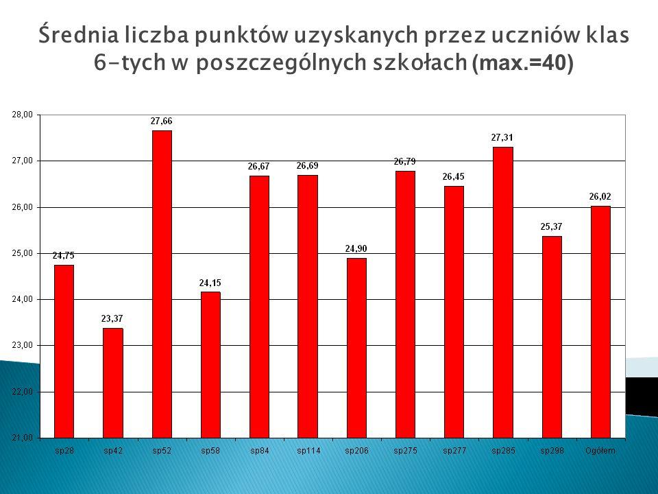 Średnia liczba punktów uzyskanych przez uczniów klas 6-tych w poszczególnych szkołach (max.=40)