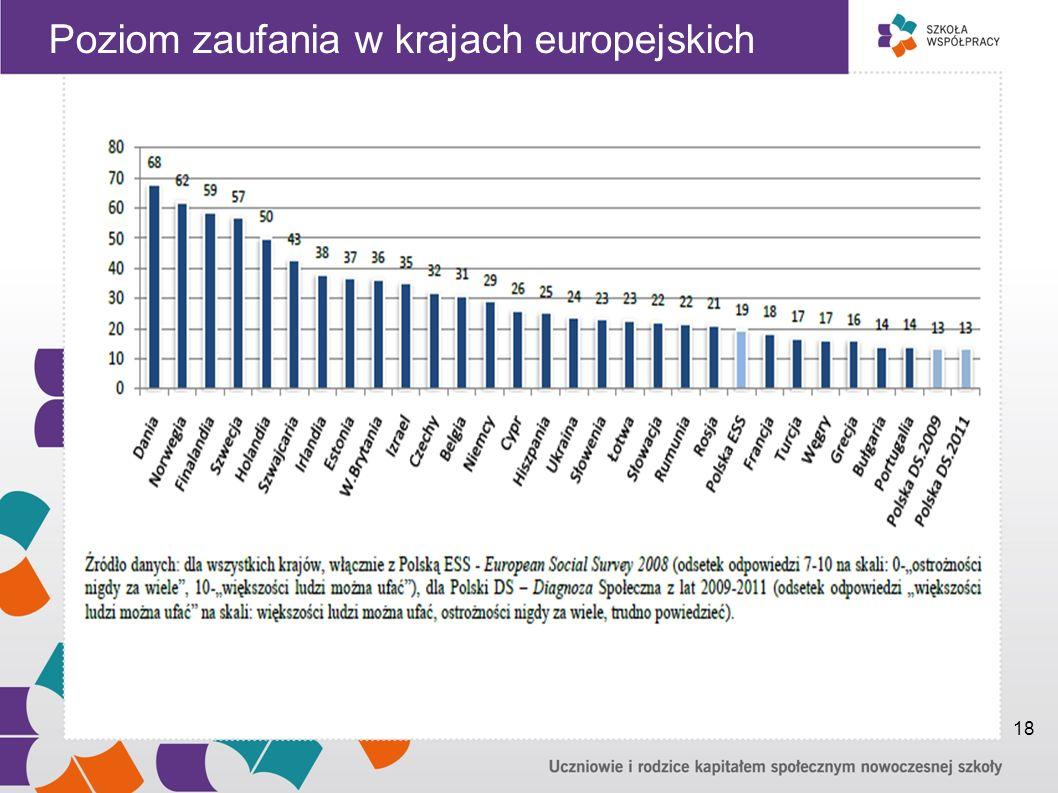 Poziom zaufania w krajach europejskich 18