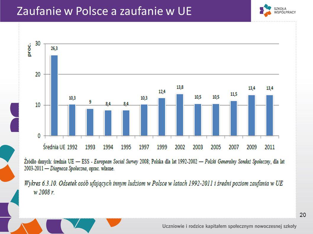 Zaufanie w Polsce a zaufanie w UE 20