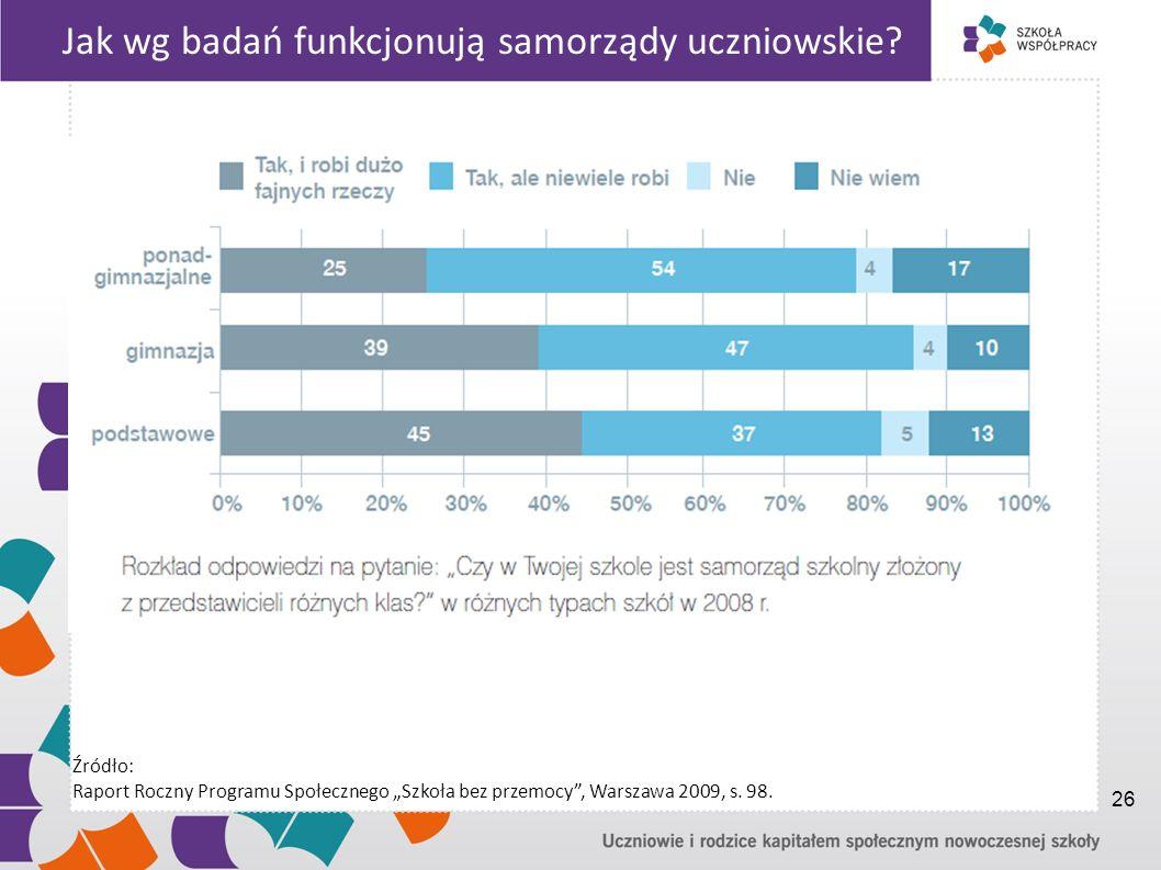 Jak wg badań funkcjonują samorządy uczniowskie? Źródło: Raport Roczny Programu Społecznego Szkoła bez przemocy, Warszawa 2009, s. 98. 26