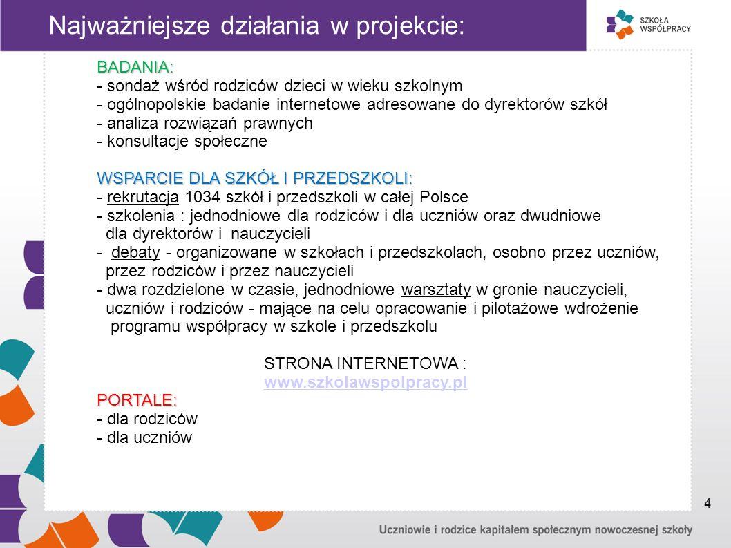 Najważniejsze działania w projekcie: BADANIA: - sondaż wśród rodziców dzieci w wieku szkolnym - ogólnopolskie badanie internetowe adresowane do dyrektorów szkół - analiza rozwiązań prawnych - konsultacje społeczne WSPARCIE DLA SZKÓŁ I PRZEDSZKOLI: - rekrutacja 1034 szkół i przedszkoli w całej Polsce - szkolenia : jednodniowe dla rodziców i dla uczniów oraz dwudniowe dla dyrektorów i nauczycieli - debaty - organizowane w szkołach i przedszkolach, osobno przez uczniów, przez rodziców i przez nauczycieli - dwa rozdzielone w czasie, jednodniowe warsztaty w gronie nauczycieli, uczniów i rodziców - mające na celu opracowanie i pilotażowe wdrożenie programu współpracy w szkole i przedszkolu STRONA INTERNETOWA : www.szkolawspolpracy.plPORTALE: - dla rodziców - dla uczniów 4