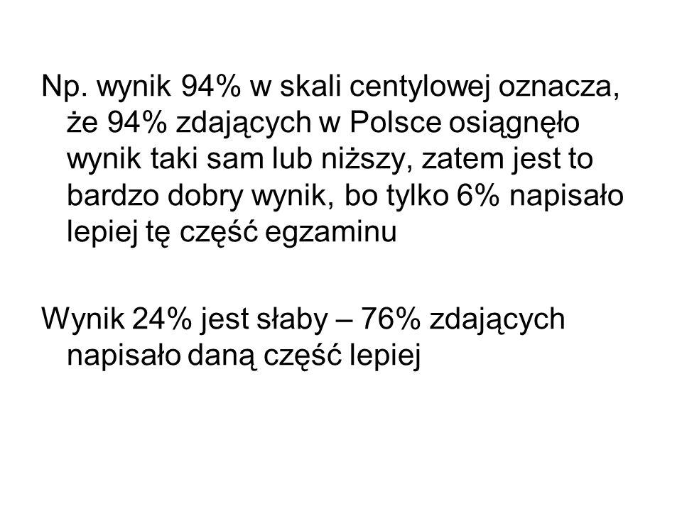 Np. wynik 94% w skali centylowej oznacza, że 94% zdających w Polsce osiągnęło wynik taki sam lub niższy, zatem jest to bardzo dobry wynik, bo tylko 6%