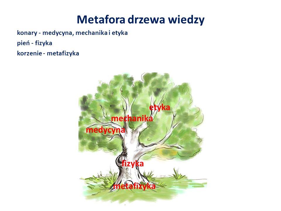 Metafora drzewa wiedzy konary - medycyna, mechanika i etyka pień - fizyka korzenie - metafizyka etyka mechanika medycyna fizyka metafizyka