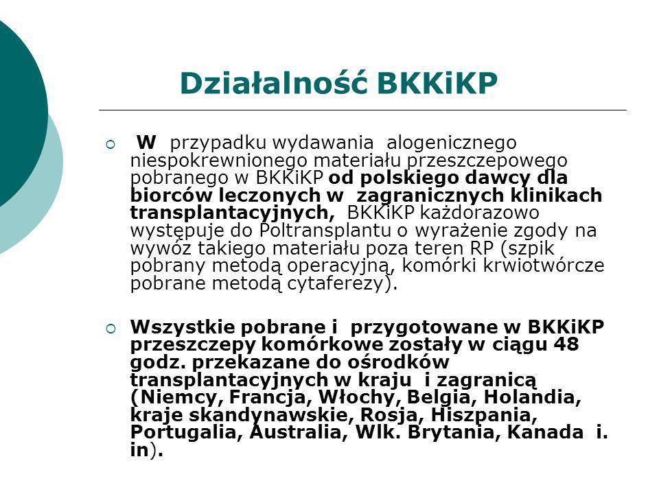 Działalność BKKiKP W przypadku wydawania alogenicznego niespokrewnionego materiału przeszczepowego pobranego w BKKiKP od polskiego dawcy dla biorców l