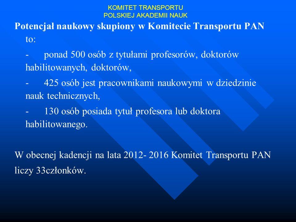 Potencjał naukowy skupiony w Komitecie Transportu PAN to: - ponad 500 osób z tytułami profesorów, doktorów habilitowanych, doktorów, - 425 osób jest p