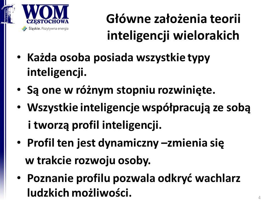 Główne założenia teorii inteligencji wielorakich Każda osoba posiada wszystkie typy inteligencji. Są one w różnym stopniu rozwinięte. Wszystkie inteli