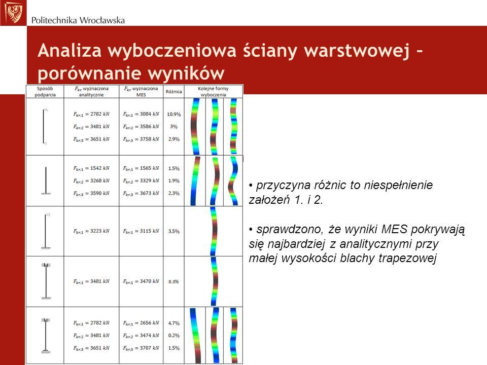 Analiza wyboczeniowa ściany warstwowej – porównanie wyników przyczyna różnic to niespełnienie założeń 1. i 2. sprawdzono, że wyniki MES pokrywają się