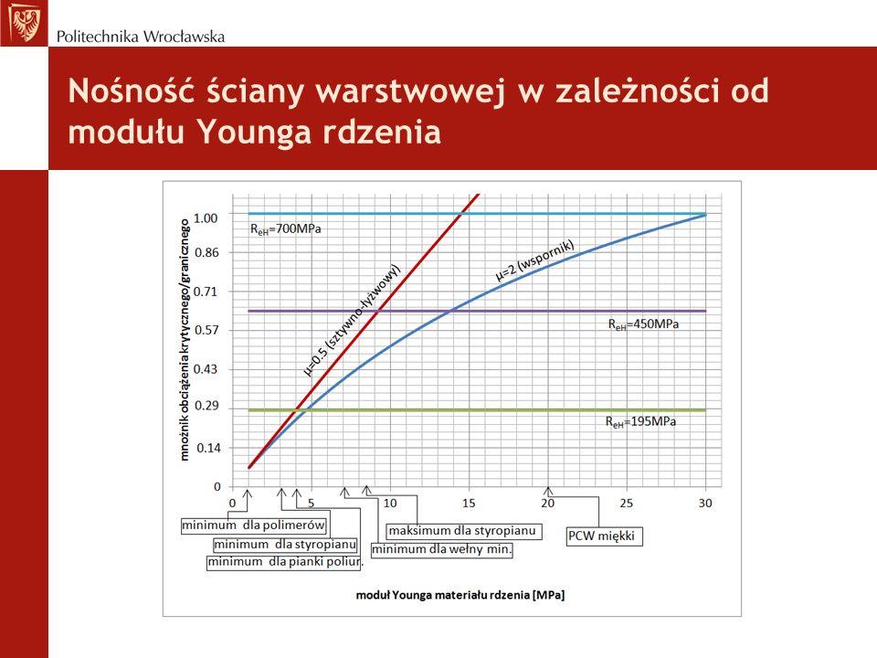 Nośność ściany warstwowej w zależności od modułu Younga rdzenia :