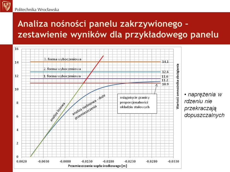 Analiza nośności panelu zakrzywionego – zestawienie wyników dla przykładowego panelu : naprężenia w rdzeniu nie przekraczają dopuszczalnych