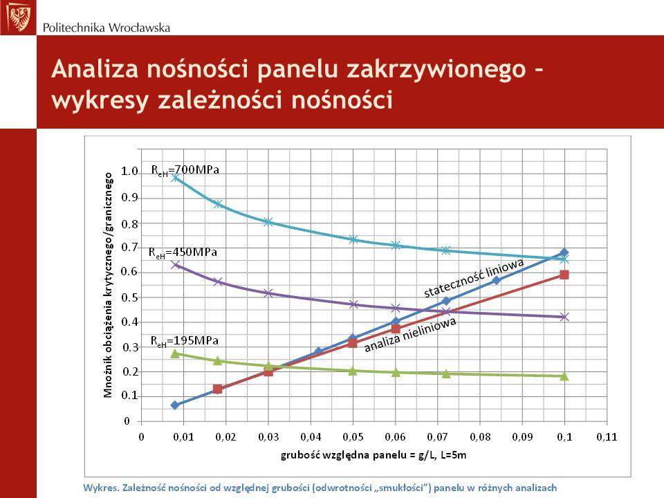 Analiza nośności panelu zakrzywionego – wykresy zależności nośności :