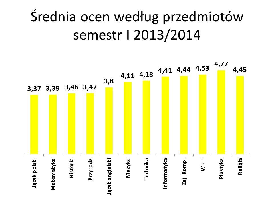 Średnia ocen według przedmiotów semestr I 2013/2014