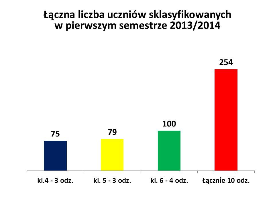Łączna liczba uczniów sklasyfikowanych w pierwszym semestrze 2013/2014