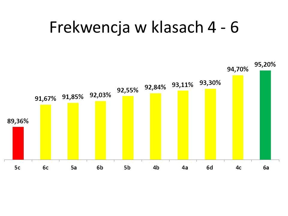 Frekwencja w klasach 4 - 6