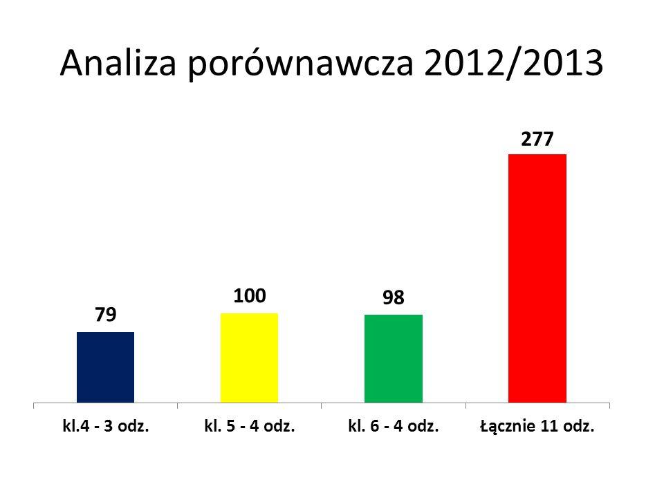 Analiza porównawcza 2012/2013
