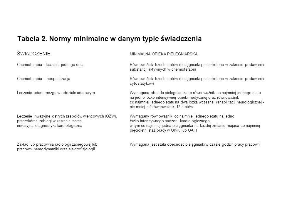 Tabela 2. Normy minimalne w danym typie świadczenia ŚWIADCZENIE MINIMALNA OPIEKA PIELĘGNIARSKA Chemioterapia - leczenie jednego dniaRównoważnik trzech