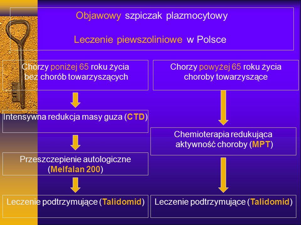 Objawowy szpiczak plazmocytowy Leczenie piewszoliniowe w Polsce Chorzy poniżej 65 roku życia bez chorób towarzyszących Chorzy powyżej 65 roku życia choroby towarzyszące Intensywna redukcja masy guza (CTD) Chemioterapia redukująca aktywność choroby (MPT) Przeszczepienie autologiczne (Melfalan 200) Leczenie podtrzymujące (Talidomid)