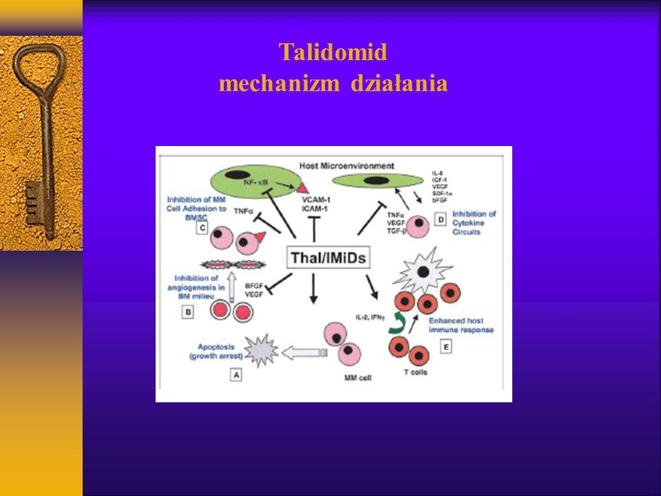 Talidomid mechanizm działania