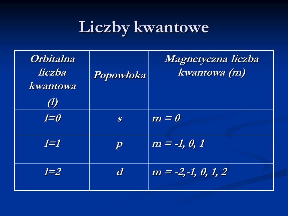 Liczby kwantowe Orbitalna liczba kwantowa (l)Popowłoka Magnetyczna liczba kwantowa (m) l=0s m = 0 l=1p m = -1, 0, 1 l=2d m = -2,-1, 0, 1, 2