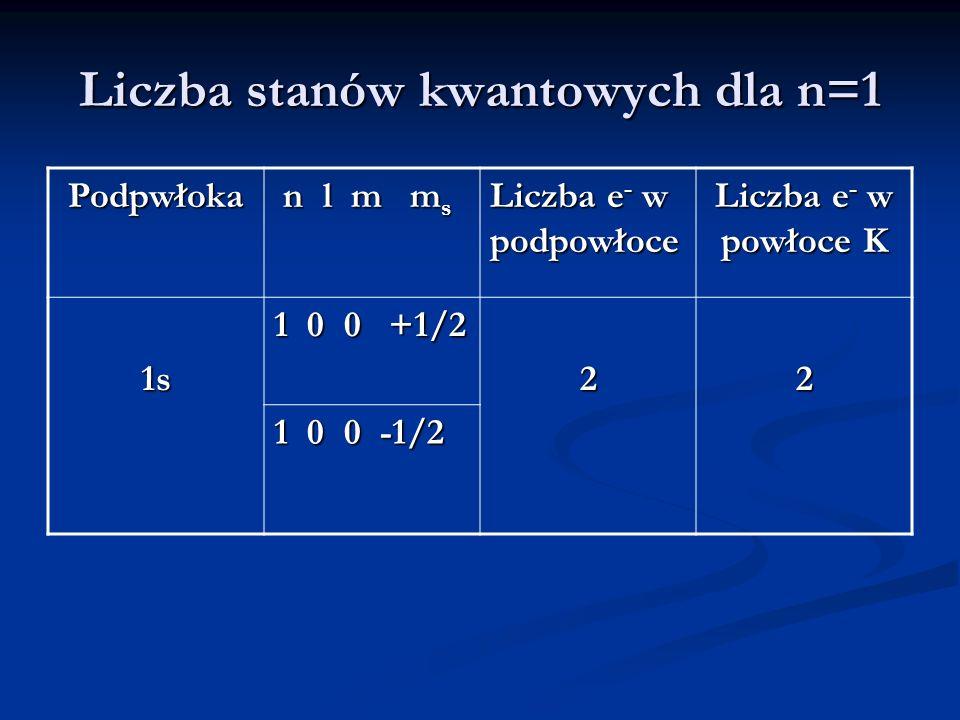 Liczba stanów kwantowych dla n=1 Podpwłoka n l m m s n l m m s Liczba e - w podpowłoce Liczba e - w powłoce K 1s 1 0 0 +1/2 22 1 0 0 -1/2