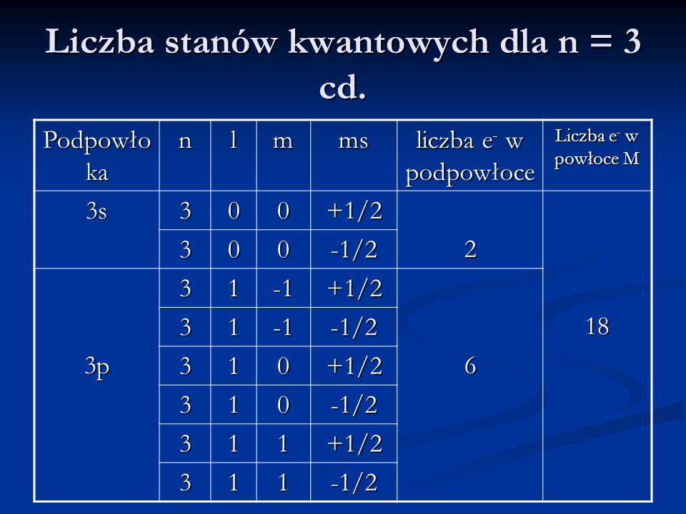 Liczba stanów kwantowych dla n = 3 cd. Podpowło ka nlmms liczba e - w podpowłoce Liczba e - w powłoce M 3s300+1/2218 300-1/2 3p31+1/26 31-1/2 310+1/2