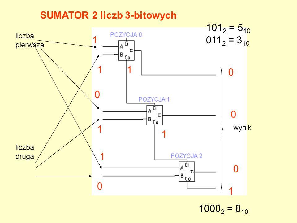 SUMATOR 2 liczb 3-bitowych liczba druga liczba pierwsza wynik 101 2 = 5 10 011 2 = 3 10 1 1 0 0 1 1 0 1 0 1 0 1 1000 2 = 8 10