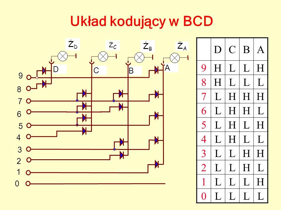 Układ kodujący w BCD 9 8 7 6 5 4 3 2 1 0 DCBA 9HLLH 8HLLL 7LHHH 6LHHL 5LHLH 4LHLL 3LLHH 2LLHL 1LLLH 0LLLL B A C D ŻAŻA ŻCŻC ŻBŻB ŻDŻD