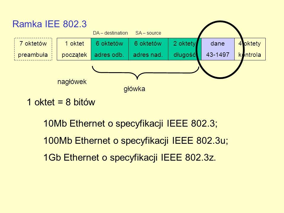 Ramka IEE 802.3 1 oktet = 8 bitów 7 oktetów preambuła 1 oktet początek 6 oktetów adres odb. 6 oktetów adres nad. 2 oktety długość dane 43-1497 4 oktet