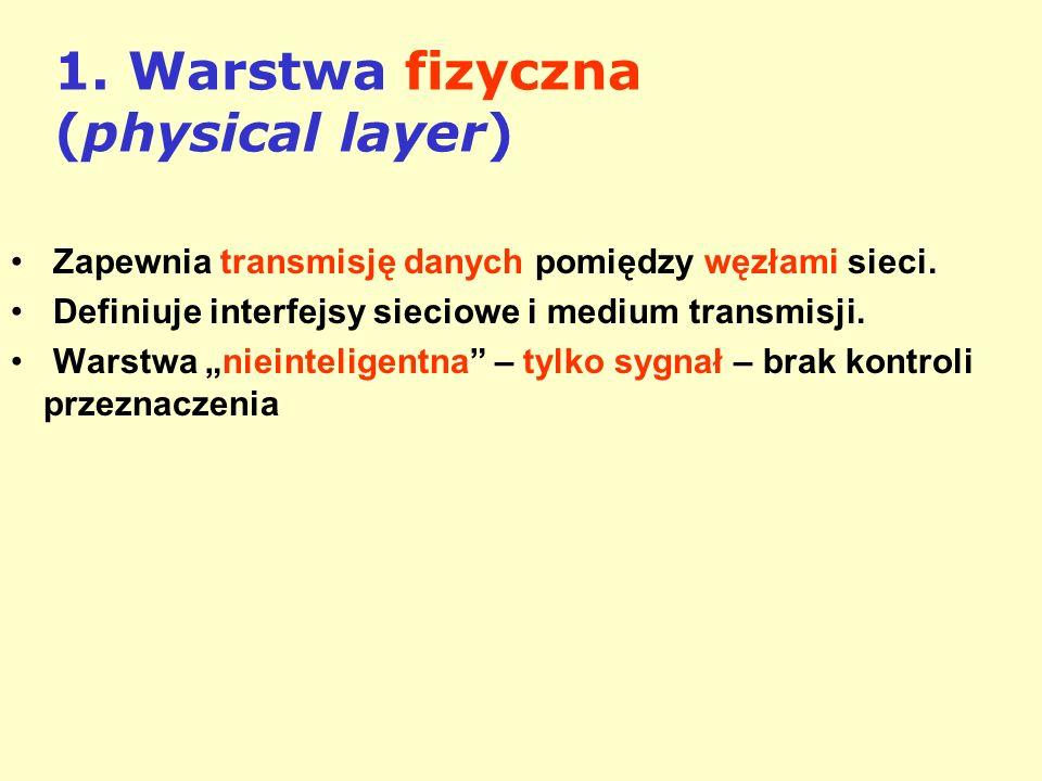 1. Warstwa fizyczna (physical layer) Zapewnia transmisję danych pomiędzy węzłami sieci. Definiuje interfejsy sieciowe i medium transmisji. Warstwa nie