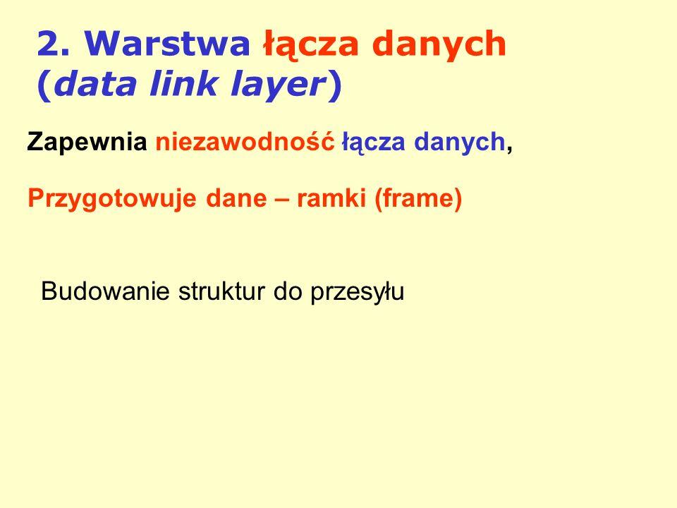 2. Warstwa łącza danych (data link layer) Zapewnia niezawodność łącza danych, Przygotowuje dane – ramki (frame) Budowanie struktur do przesyłu