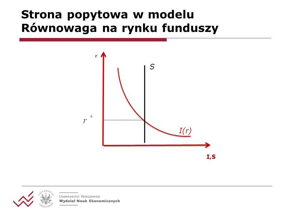 Strona popytowa w modelu Równowaga na rynku funduszy I(r) S r I,S