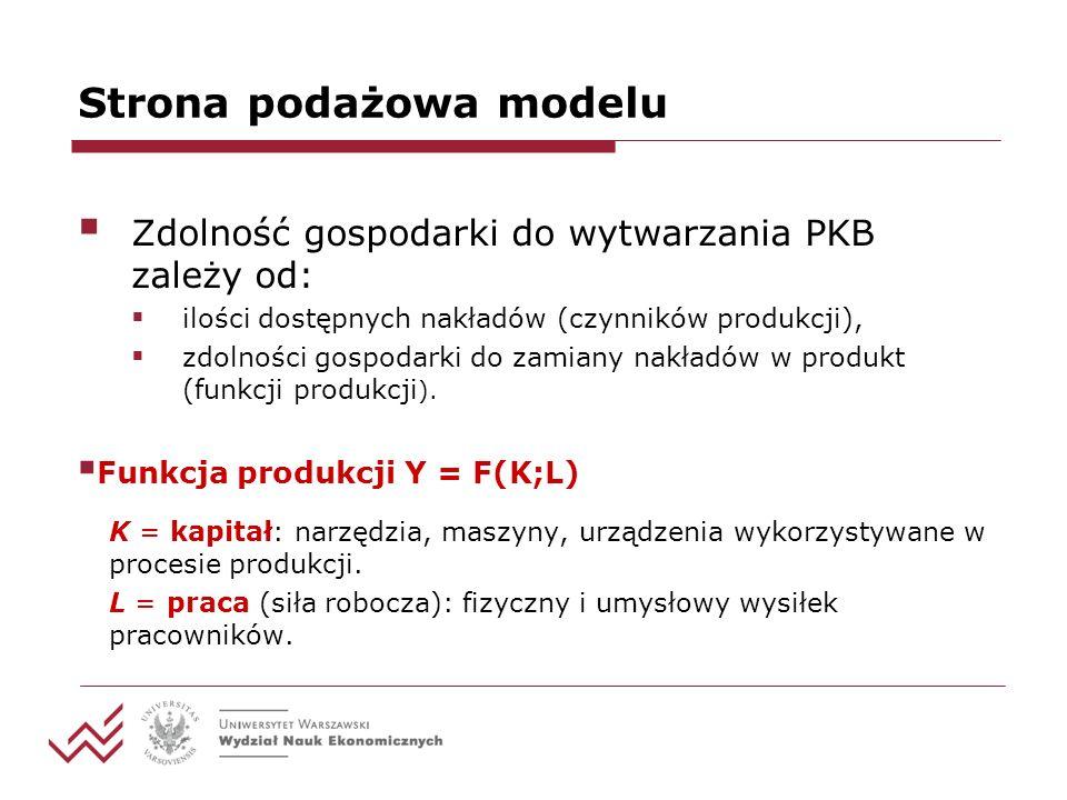 Strona podażowa modelu Zdolność gospodarki do wytwarzania PKB zależy od: ilości dostępnych nakładów (czynników produkcji), zdolności gospodarki do zamiany nakładów w produkt (funkcji produkcji ).