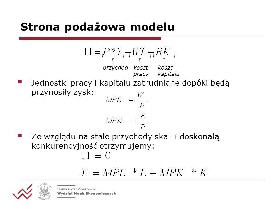 Strona podażowa modelu W/P MPL Podaż pracy Popyt Na pracę Y L
