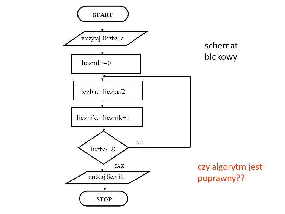 schemat blokowy liczba:=liczba/2 wczytaj liczba, licznik:=0 licznik:=licznik+1 drukuj licznik liczba< TAK NIE czy algorytm jest poprawny??